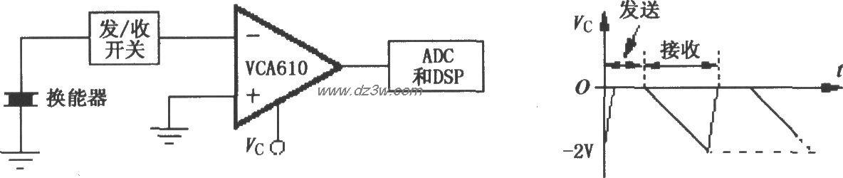 VCA610典型超声波应用电