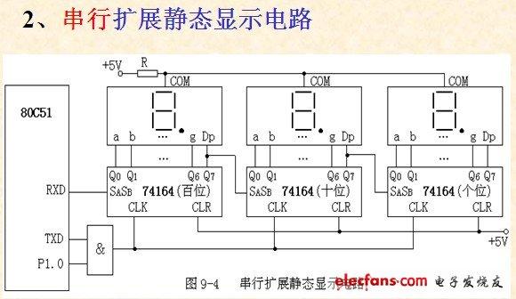 8051单片机典型接口电路——串行扩展静态显示电路