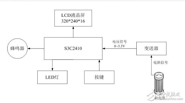 嵌入式无线监测仪系统电路设计详解 —电路图天天读(207)