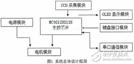 智能小车图像识别系统电路设计分析 —电路图天天读(198)