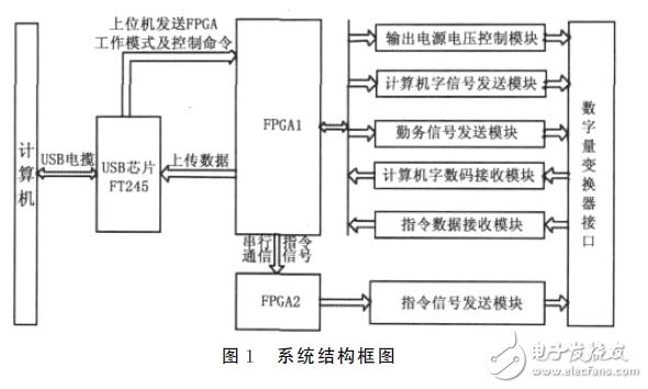 FPGA数字变换器控制电路设计攻略 —电路图天天读(102)