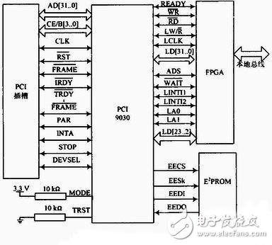 PCI总线集成电路测试仪接口电路设计