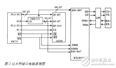 基于CAN总线与以太网的嵌入式网关电路设计