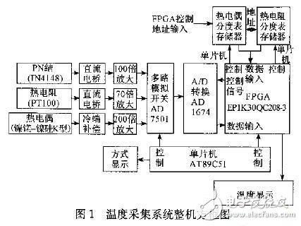 温度采集系统电子电路设计攻略 —电路图天天读(171)
