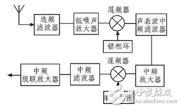跳频电台射频前端电路设计攻略 —电路图天天读(132)