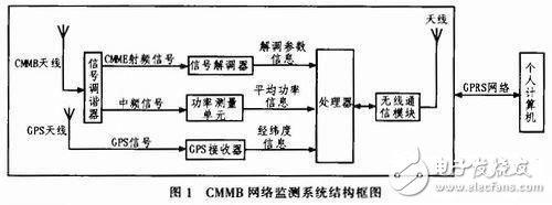GPRS无线终端测试系统电路设计