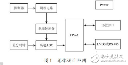 FPGA数字核脉冲分析器硬件电路