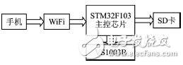 低成本无线WiFi音乐播放系统电路设计