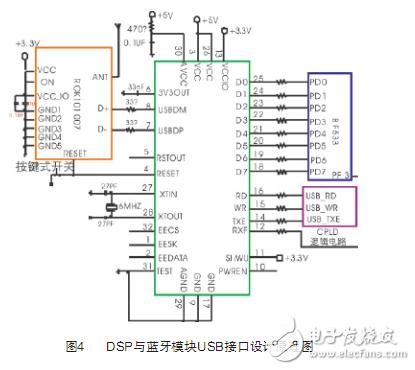 DSP与蓝牙模块USB口通信模块设计