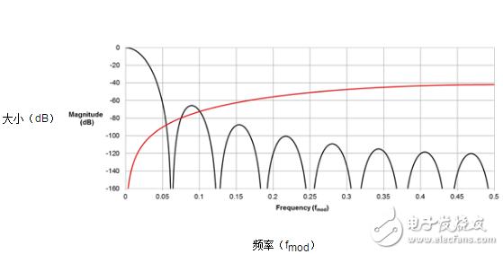 常用的Σ-Δ ADC数字滤波器类型