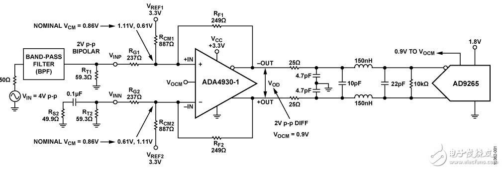 用于双极性输入的16位、125 MSPS单电源直流耦合型模拟前端