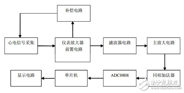 智能医疗健康监测系统电路设计—电路图天天读(294)