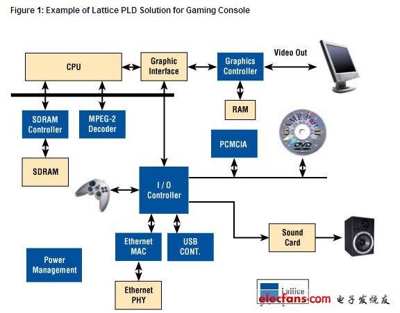 Lattice PLD游戏机解决方案