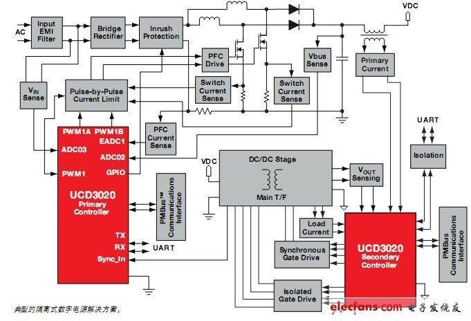 典型隔离式数字电源解决方案