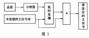 一种基于EPLD技术的抗干扰滤波器的实现