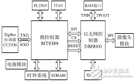 家庭网关硬件接口电路设计大全——电路精选(3)