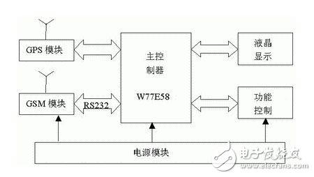 车载GSM无线通信电路设计分析—电路图天天读(285)