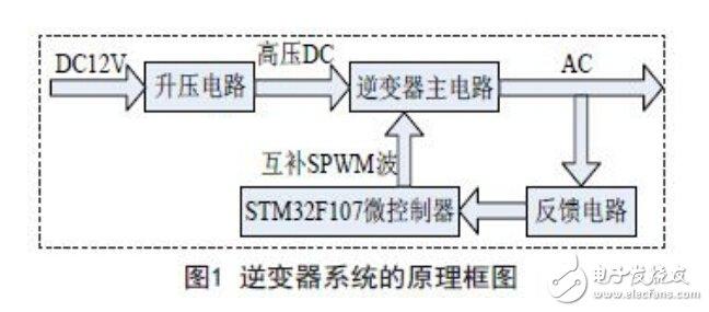 基于ARM控制的逆变器电路设计—电路图天天读(273)