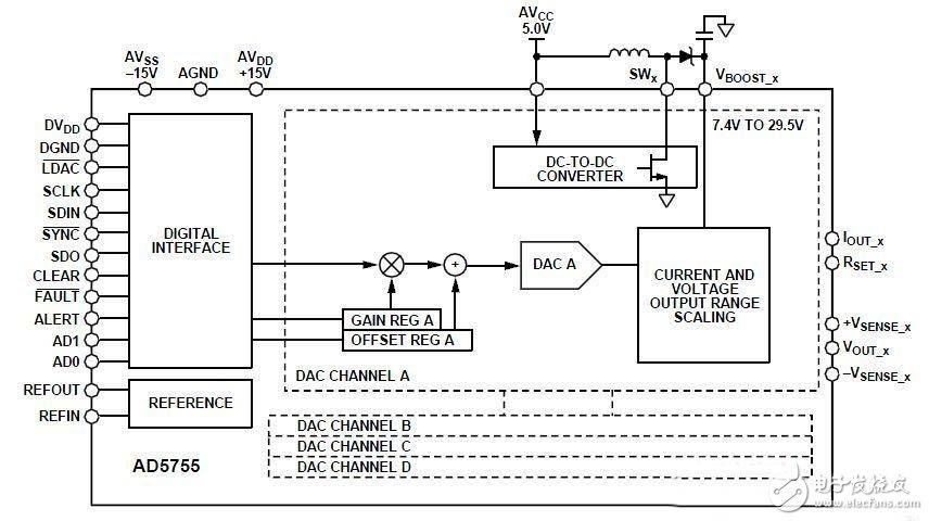 详解DAC应用电路设计—电路图天天读(269)
