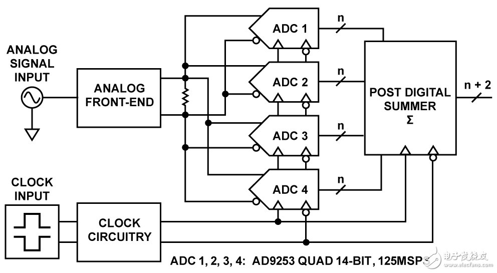 14位125MSPS四通道ADC电路图(通过后端数字求和增强SNR性能)