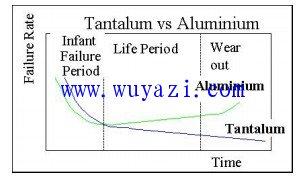 固体钽电容器和铌电容器的电压降载法