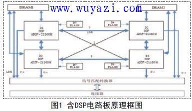 DSP电路板的测试与诊断方法
