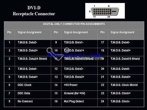 DVI-A,DVI-D,DIV-I接口有哪些区别