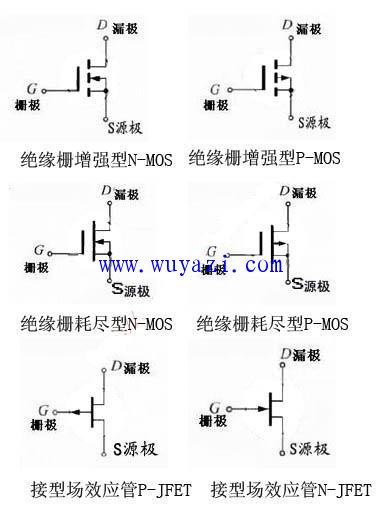 场效应管也是一种晶体三极管,也有三个极,分别叫源极s,栅极g,漏极d.