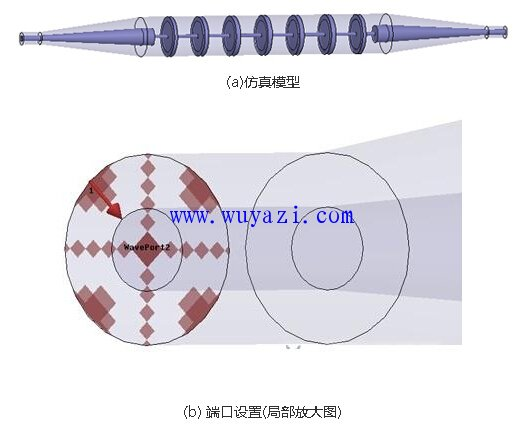 HFSS同轴线、微带线、共面波导端口设置