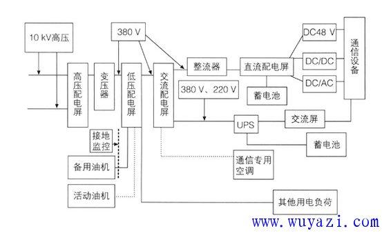 通信站电源组成电路图