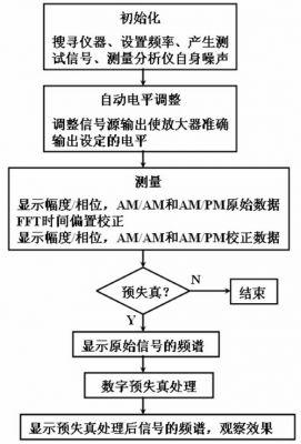图5 测试流程图