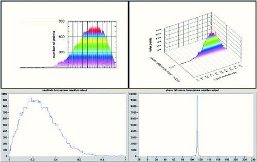 图8 AM/AM和AM/PM的最终测量结果
