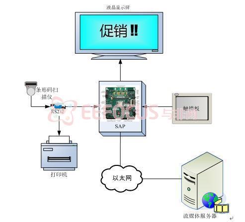设计应用 > diy小发明:打造你自己的流媒体播放器,解决方案,硬件框图