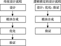 FPGA设计开发软件Quartus II的使用技巧之: LogicLock逻辑锁定工具使用技巧