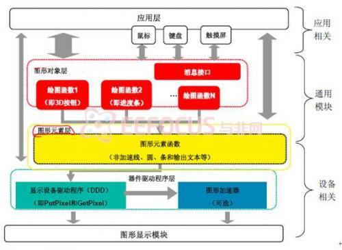 图15 Microchip 图形库的层次结构图 应用层是使用图形库的程序。图形对象层(Graphics Object Layer, GOL)生成控件,例如按钮、滑动条和窗口等等。控件(widget)指GOL 对象或其他对象。 为了控制这些对象,GOL 层具有一个消息接口,接收从应用层来的消息。消息接口支持触摸屏。图形元素层实现基本绘图功能。这些基本功能完成图形对象的绘制,例如线、条和圆等。 液晶屏驱动程序是图形库结构的设备相关层。这一层直接与显示设备控制器对话。大量的API 允许应用程序访问图形库的任何