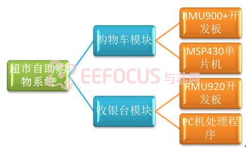 超市自助购物系统设计原理与实现,软硬件协同
