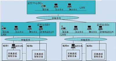 基于PSMS系统助力合肥联通节能降耗