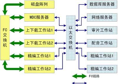 非编网结构示意图
