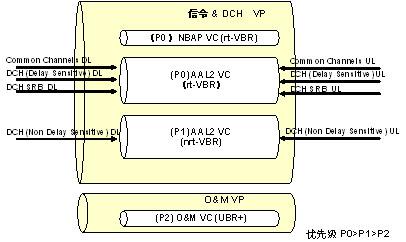 基站平面图设计