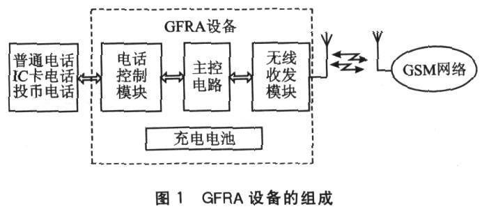 一种GSM固定无线接入设备的设计(上)