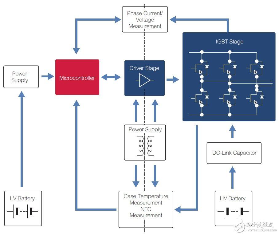 电源与新能源 设计应用 > 电动汽车电源管理技术最新进展  主电源逆变