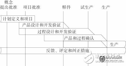 借鉴apqp流程,电动汽车系统级emc开发流程可包括:emc规划阶段,emc