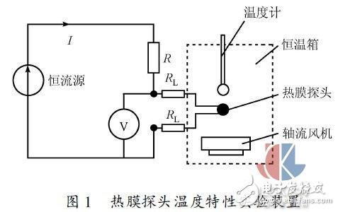 多点热式气体质量流量测试方法实验