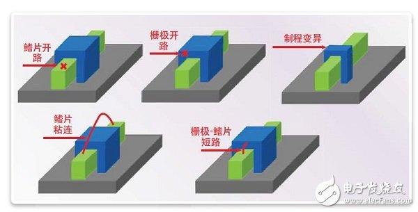 finfet存储器的设计挑战以及测试和修复方法