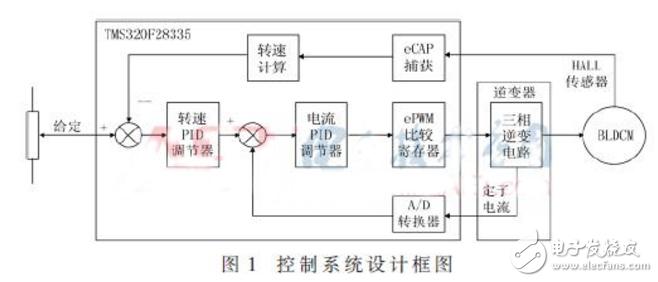 基于DSP的三相8极无刷直流电机控制设计