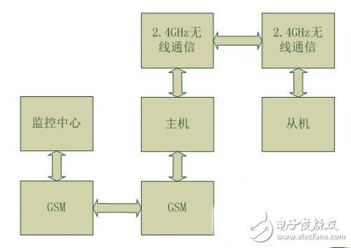 太阳能路灯远程无线监控节能系统方案设计