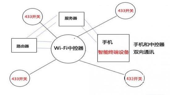 浅析串口wifi模块控制智能家电的几种方案图片