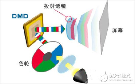 CRT、LCD、DLP及LCOS投影技术优势对比
