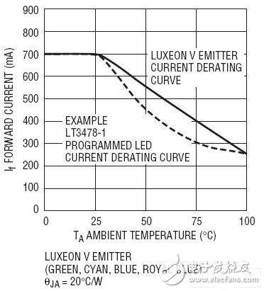 图5:led电流下降曲线与环境温度的关系.