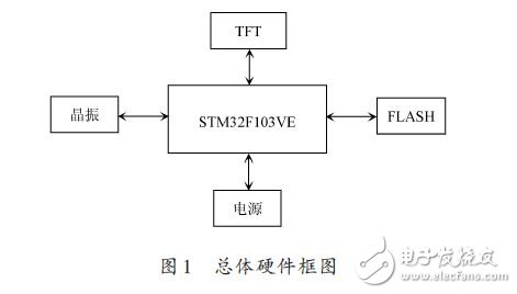 基于STM32的FSMC接口驱动TFT彩屏的设计方案